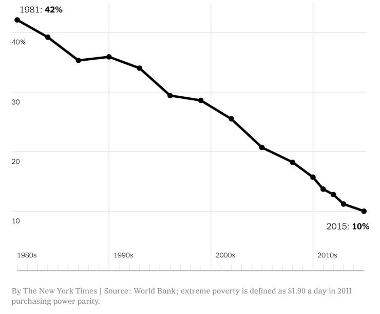 poverty graphic for the best year for humanity